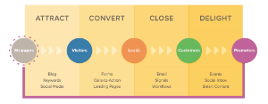 inbound marketing, generate leads, customers