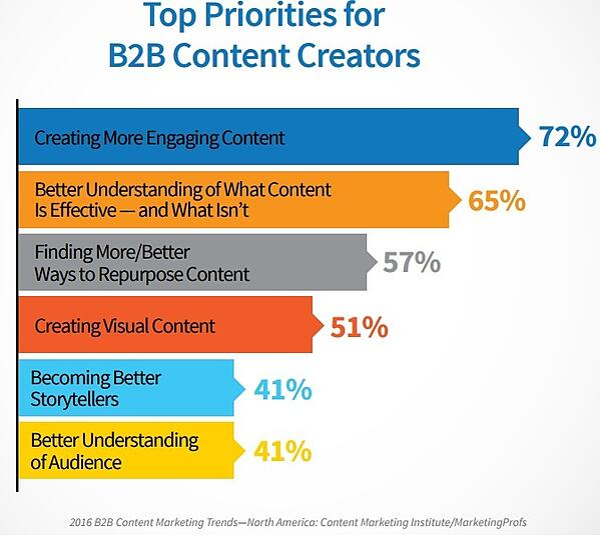 2016 b2b content marketing trends content marketing institute