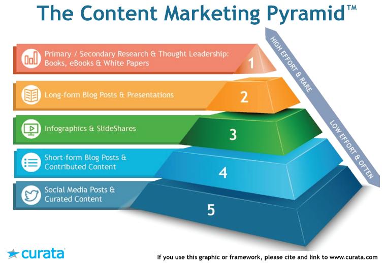 content marketing pyramid