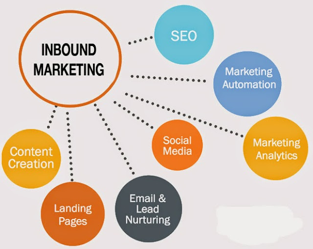 Inbound-Marketing Content Nurturing Email SEO Analytics